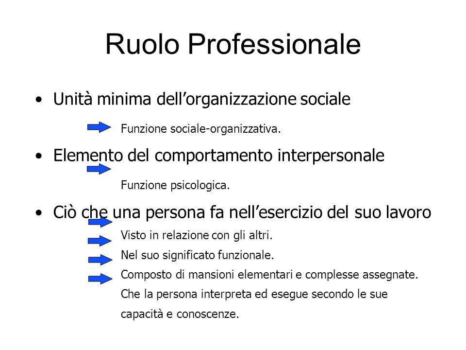 Ruolo Professionale Unità minima dellorganizzazione sociale Funzione sociale-organizzativa. Elemento del comportamento interpersonale Funzione psicolo