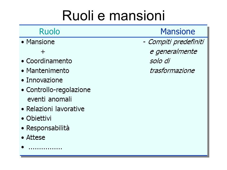 Ruoli e mansioni RuoloMansione Mansione- Compiti predefiniti + e generalmente Coordinamento solo di Mantenimento trasformazione Innovazione Controllo-