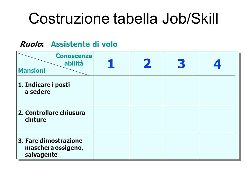 Costruzione tabella Job/Skill Ruolo: Assistente di volo Conoscenza abilità Mansioni 1. Indicare i posti a sedere 2. Controllare chiusura cinture 3. Fa
