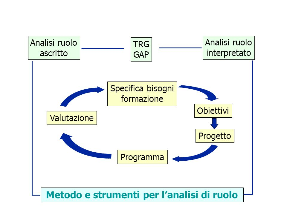 Analisi ruolo ascritto TRG GAP Analisi ruolo interpretato Specifica bisogni formazione Valutazione Programma Obiettivi Progetto Metodo e strumenti per