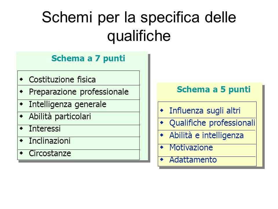 Schemi per la specifica delle qualifiche Schema a 7 punti Costituzione fisica Preparazione professionale Intelligenza generale Abilità particolari Int