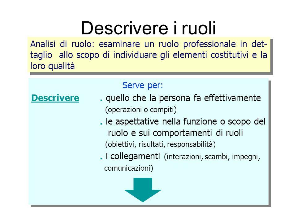 Descrivere i ruoli Analisi di ruolo: esaminare un ruolo professionale in det- taglio allo scopo di individuare gli elementi costitutivi e la loro qual
