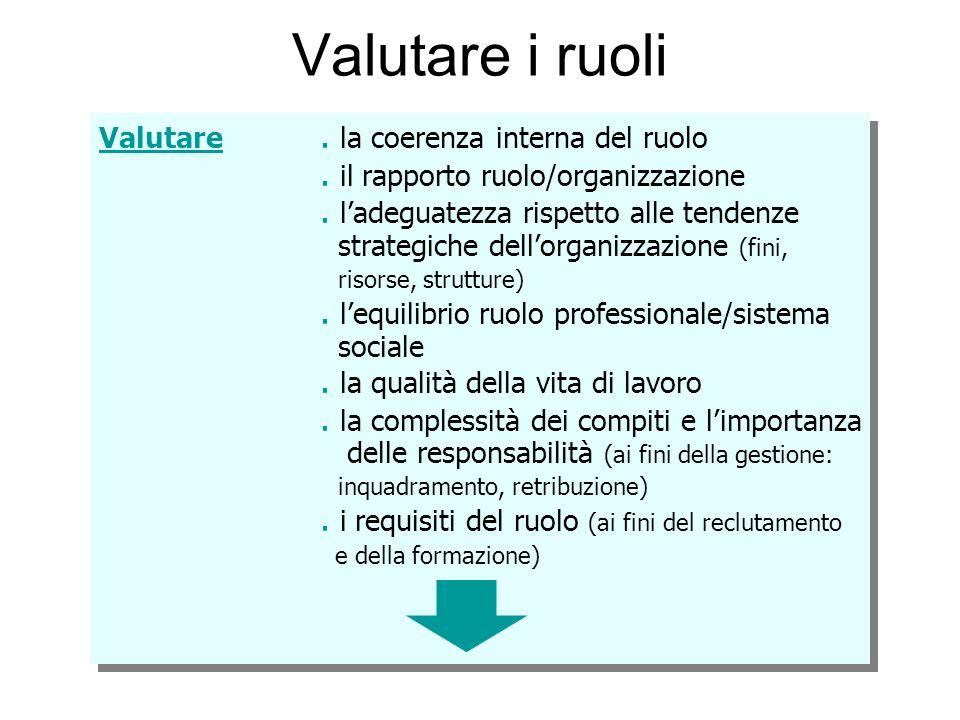 Valutare i ruoli Valutare. la coerenza interna del ruolo. il rapporto ruolo/organizzazione. ladeguatezza rispetto alle tendenze strategiche dellorgani