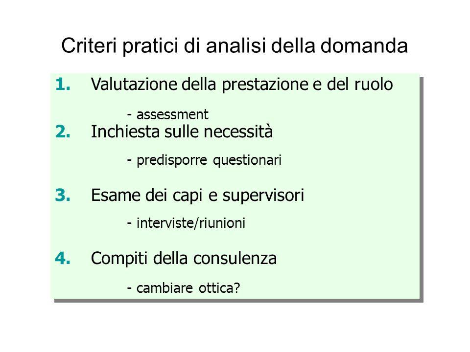 Criteri pratici di analisi della domanda 1.Valutazione della prestazione e del ruolo - assessment 2.Inchiesta sulle necessità - predisporre questionar