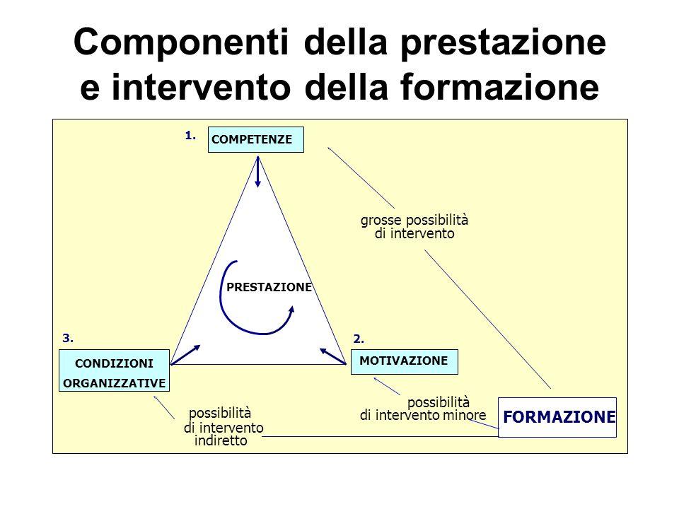 Componenti della prestazione e intervento della formazione PRESTAZIONE COMPETENZE MOTIVAZIONE CONDIZIONI ORGANIZZATIVE grosse possibilità di intervent