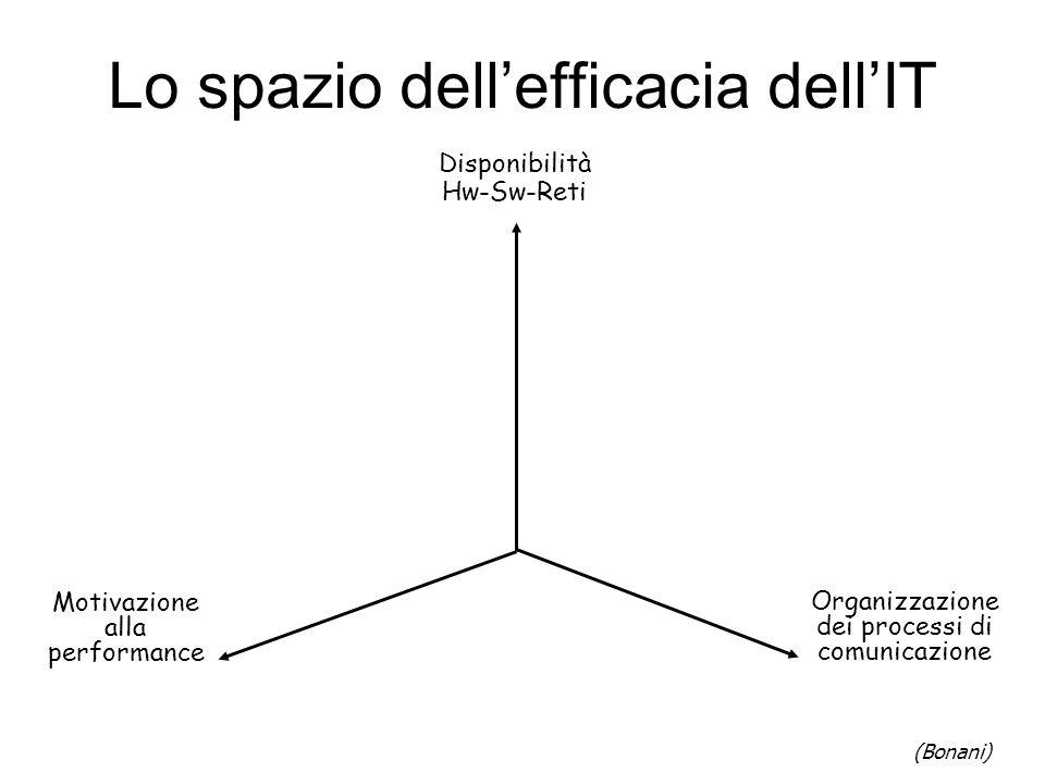 Lo spazio dellefficacia dellIT Organizzazione dei processi di comunicazione Disponibilità Hw-Sw-Reti Motivazione alla performance (Bonani)