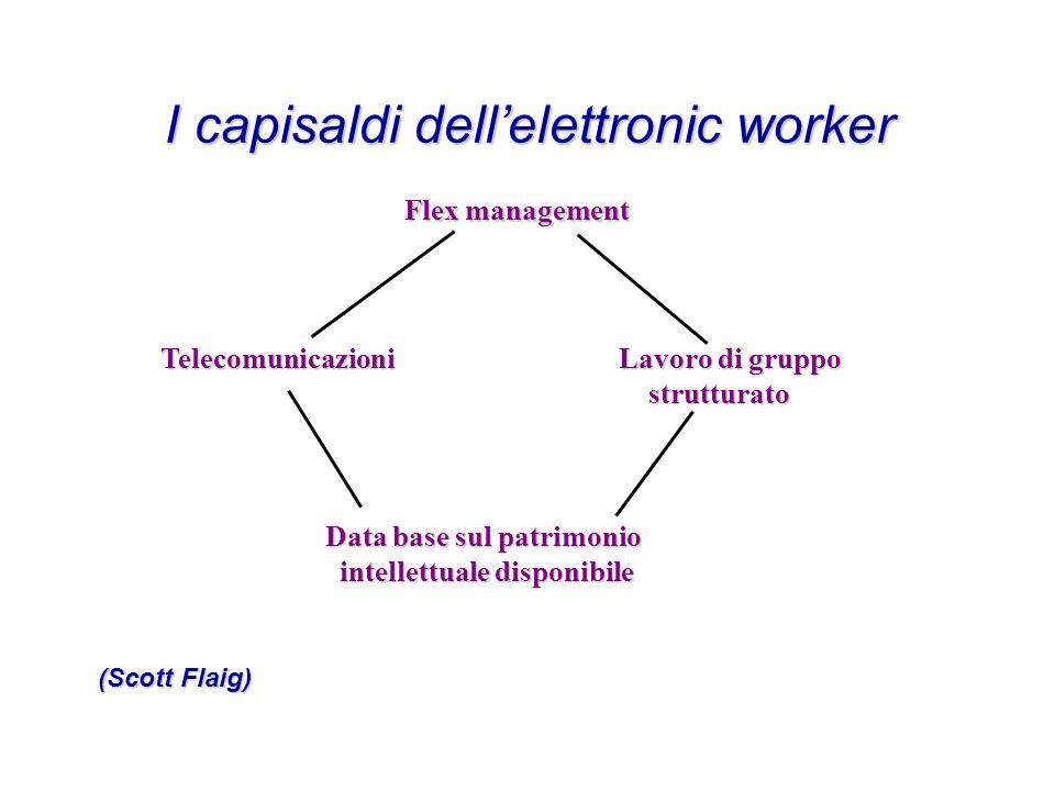 I capisaldi dellelettronic worker Flex management Telecomunicazioni Lavoro di gruppo strutturato strutturato Data base sul patrimonio Data base sul pa