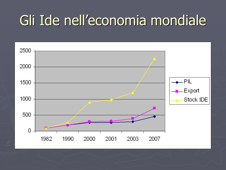 Gli Ide nelleconomia mondiale