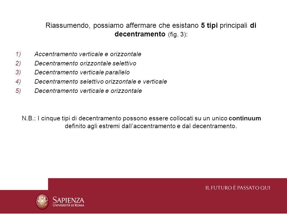 Riassumendo, possiamo affermare che esistano 5 tipi principali di decentramento (fig. 3): 1)Accentramento verticale e orizzontale 2)Decentramento oriz