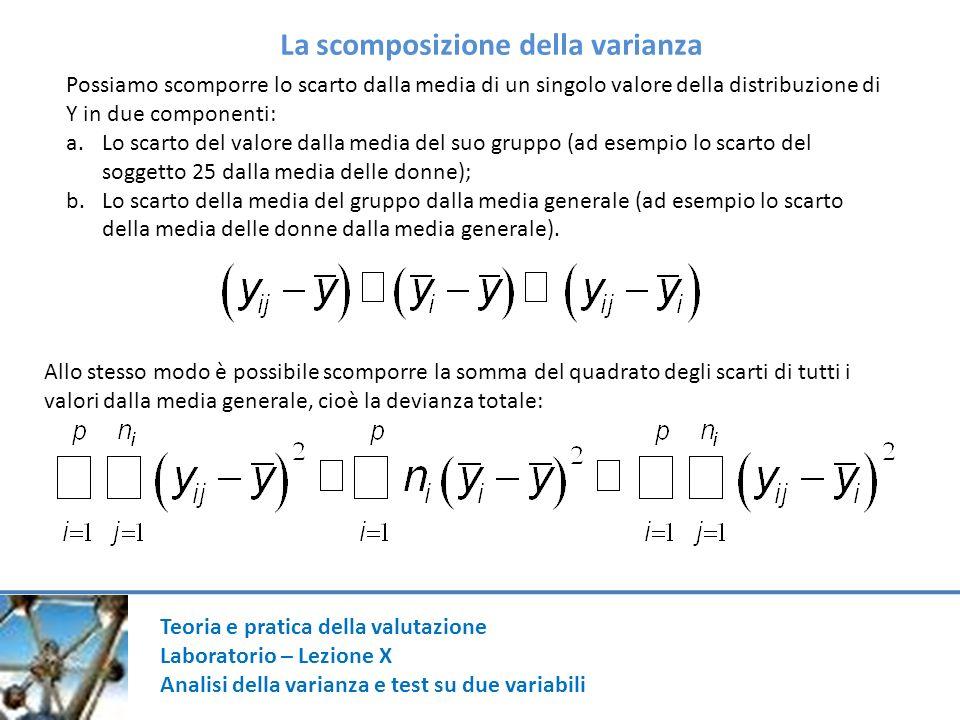 Teoria e pratica della valutazione Laboratorio – Lezione X Analisi della varianza e test su due variabili La scomposizione della varianza Possiamo sco
