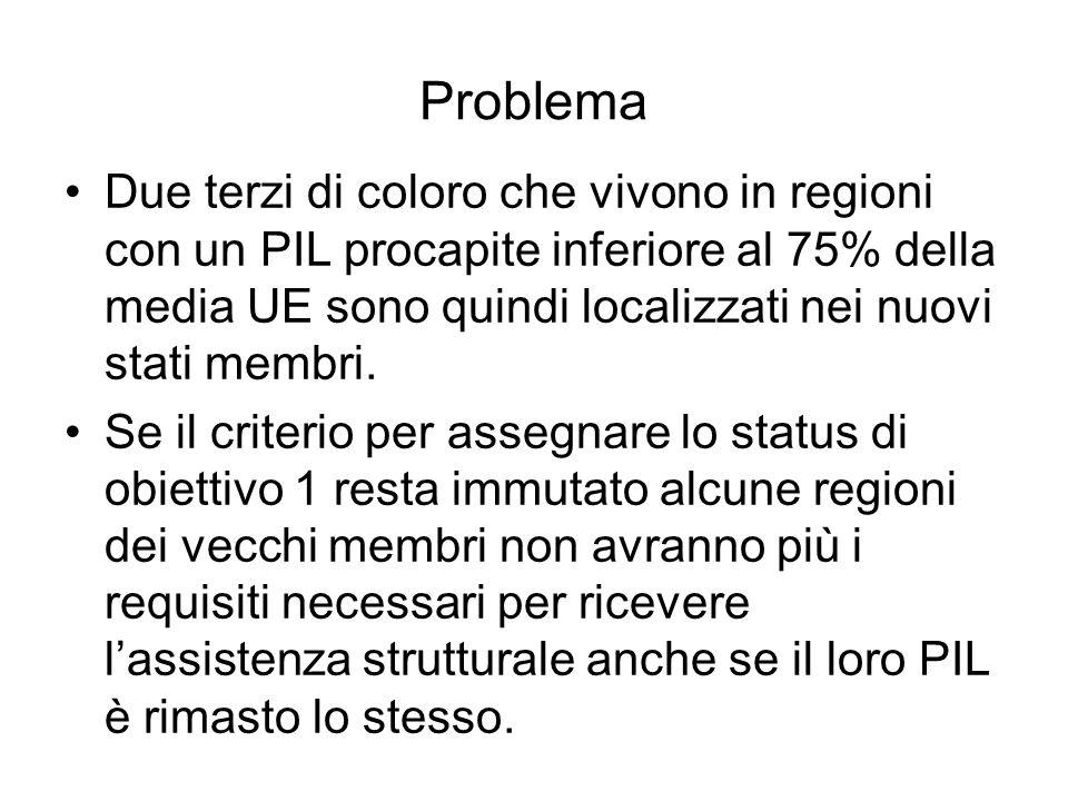 Problema Due terzi di coloro che vivono in regioni con un PIL procapite inferiore al 75% della media UE sono quindi localizzati nei nuovi stati membri.