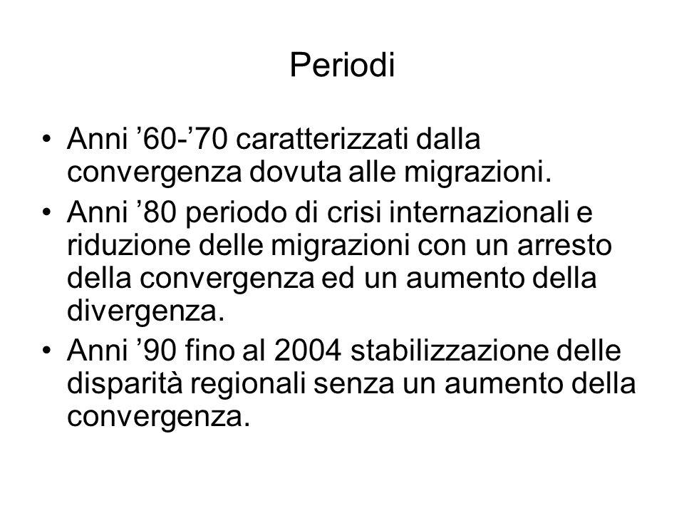 Periodi Anni 60-70 caratterizzati dalla convergenza dovuta alle migrazioni.