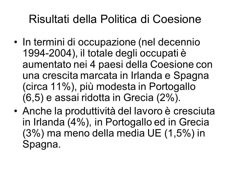 Risultati della Politica di Coesione In termini di occupazione (nel decennio 1994-2004), il totale degli occupati è aumentato nei 4 paesi della Coesione con una crescita marcata in Irlanda e Spagna (circa 11%), più modesta in Portogallo (6,5) e assai ridotta in Grecia (2%).