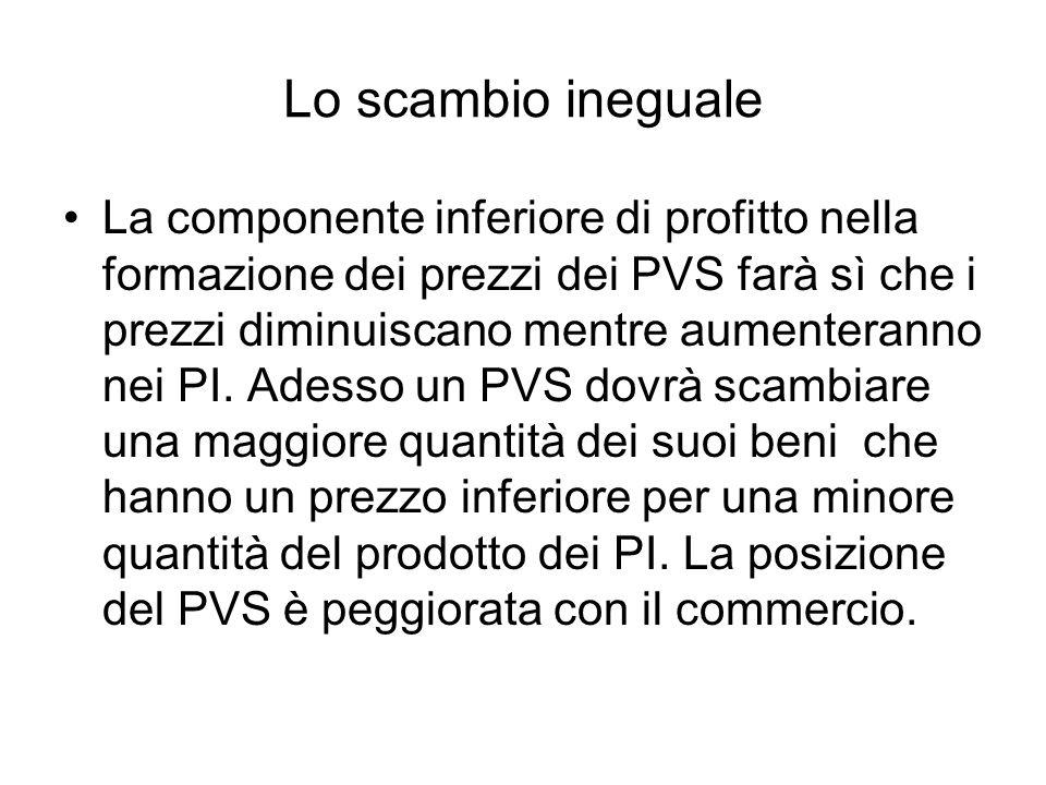 Lo scambio ineguale La componente inferiore di profitto nella formazione dei prezzi dei PVS farà sì che i prezzi diminuiscano mentre aumenteranno nei PI.