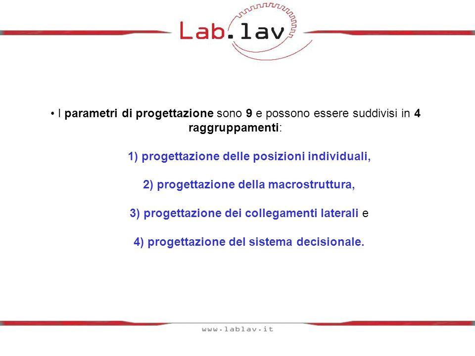 I parametri di progettazione sono 9 e possono essere suddivisi in 4 raggruppamenti: 1) progettazione delle posizioni individuali, 2) progettazione della macrostruttura, 3) progettazione dei collegamenti laterali e 4) progettazione del sistema decisionale.