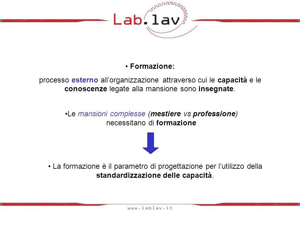 Formazione: processo esterno allorganizzazione attraverso cui le capacità e le conoscenze legate alla mansione sono insegnate.