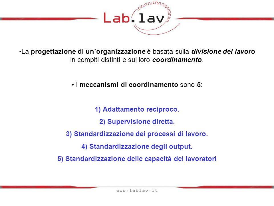 Attività più complessa e numero dei membri del gruppo in aumento: Attività non standardizzabile: dalladattamento reciproco, alla supervisione diretta, alla standardizzazione.