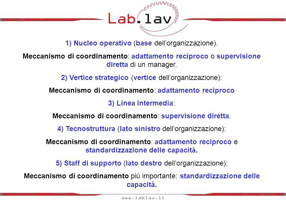Le cinque parti fondamentali dellorganizzazione in unimpresa industriale