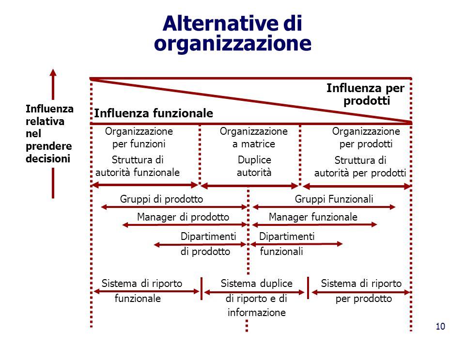 10 Alternative di organizzazione Influenza per prodotti Influenza funzionale Organizzazione per funzioni Organizzazione a matrice Organizzazione per p