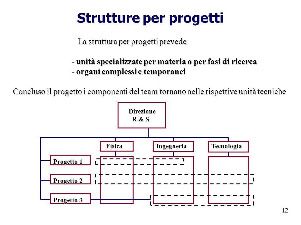 12 Strutture per progetti La struttura per progetti prevede La struttura per progetti prevede - unità specializzate per materia o per fasi di ricerca