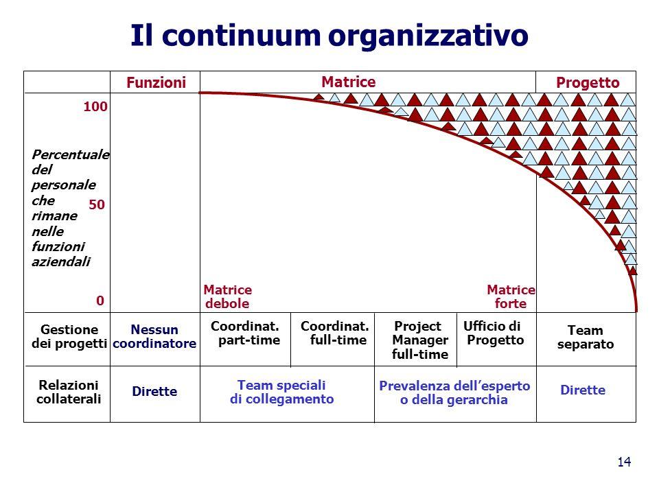 14 Il continuum organizzativo Funzioni Matrice Progetto 100 0 50 Percentuale del personale che rimane nelle funzioni aziendali Matrice debole Matrice