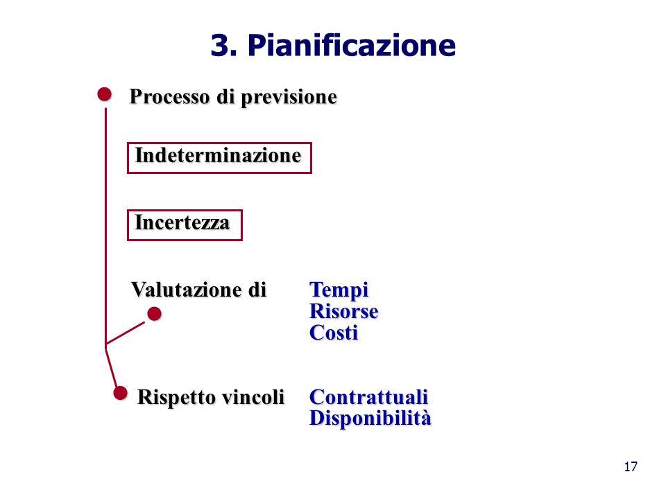17 3. Pianificazione Processo di previsione Indeterminazione Incertezza Valutazione diTempi Valutazione diTempiRisorseCosti Rispetto vincoliContrattua