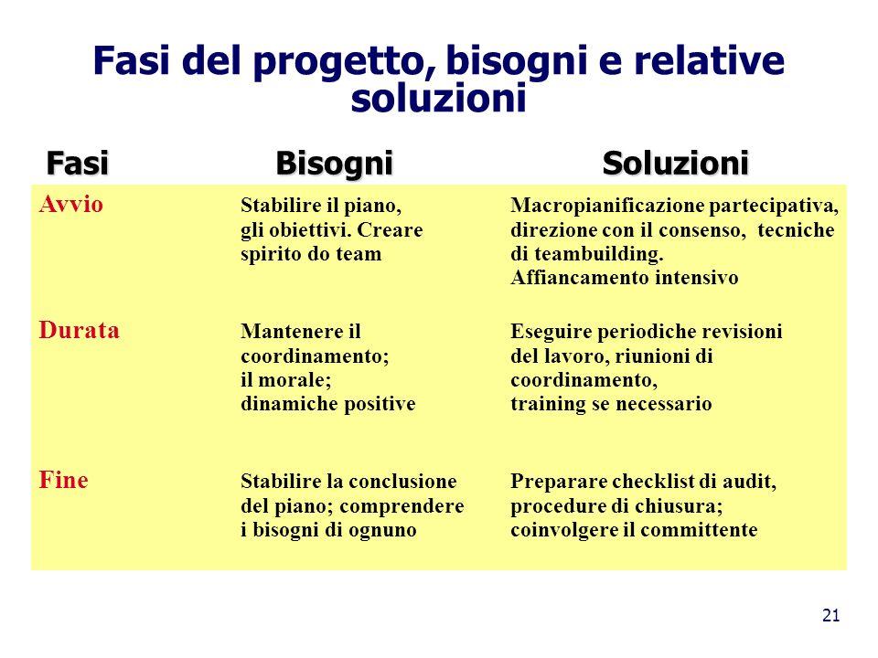 21 Fasi del progetto, bisogni e relative soluzioni Avvio Stabilire il piano,Macropianificazione partecipativa, gli obiettivi. Crearedirezione con il c