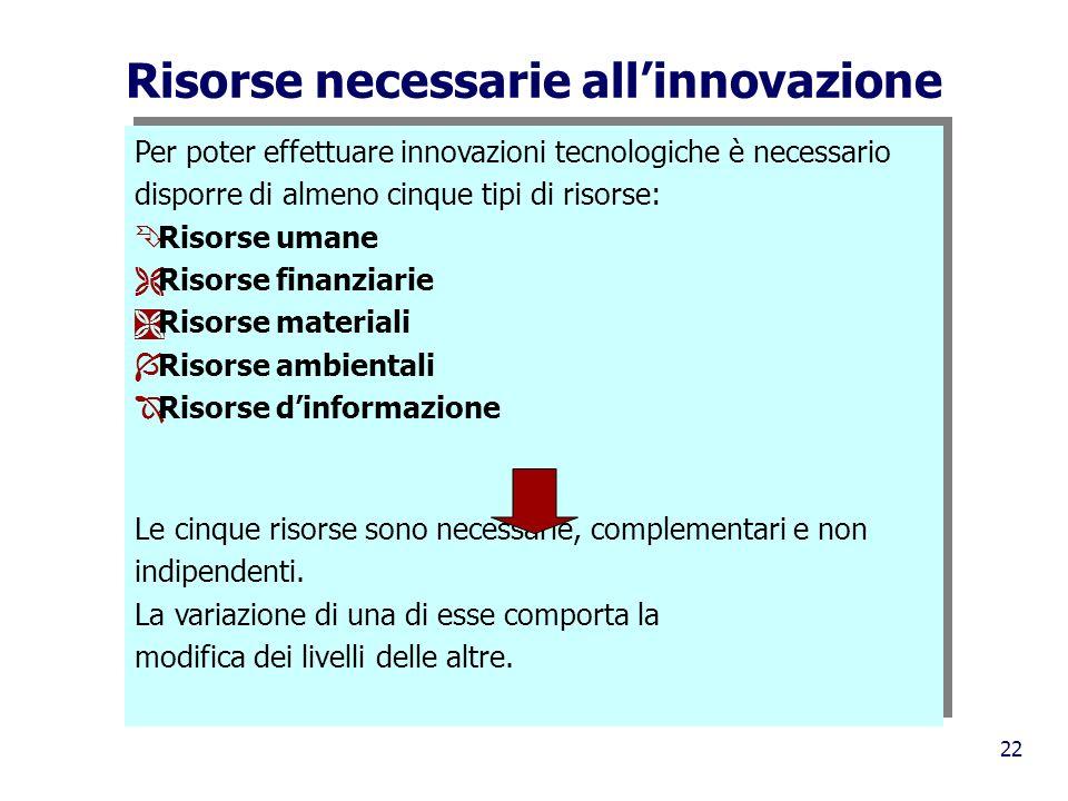 22 Risorse necessarie allinnovazione Per poter effettuare innovazioni tecnologiche è necessario disporre di almeno cinque tipi di risorse: Ê Risorse u