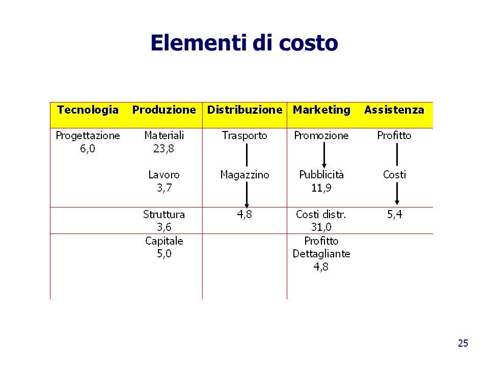 25 Elementi di costo