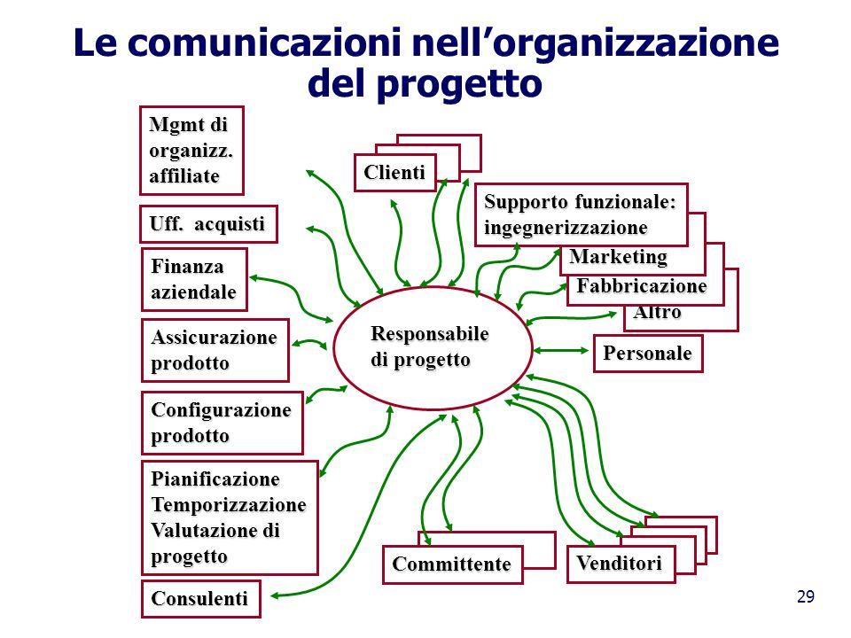 29 Le comunicazioni nellorganizzazione del progetto Mgmt di organizz.affiliate Uff. acquisti Finanzaaziendale Assicurazioneprodotto Configurazioneprod