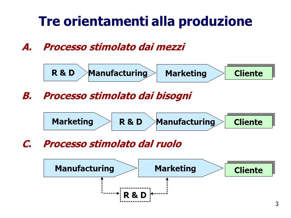 3 Tre orientamenti alla produzione A. Processo stimolato dai mezzi R & D Manufacturing Marketing Cliente B. Processo stimolato dai bisogni R & DManufa