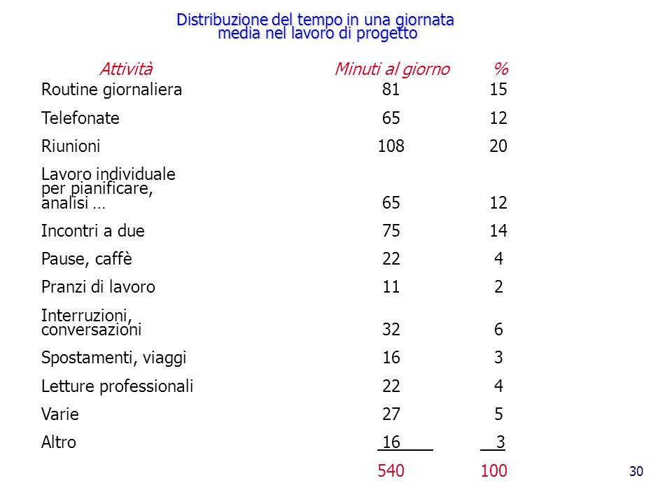 30 Distribuzione del tempo in una giornata media nel lavoro di progetto Routine giornaliera 81 15 Telefonate 6512 Riunioni10820 Lavoro individuale per