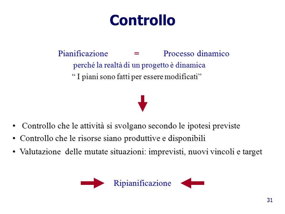 31 Controllo Pianificazione = Processo dinamico Pianificazione = Processo dinamico perché la realtà di un progetto è dinamica perché la realtà di un p