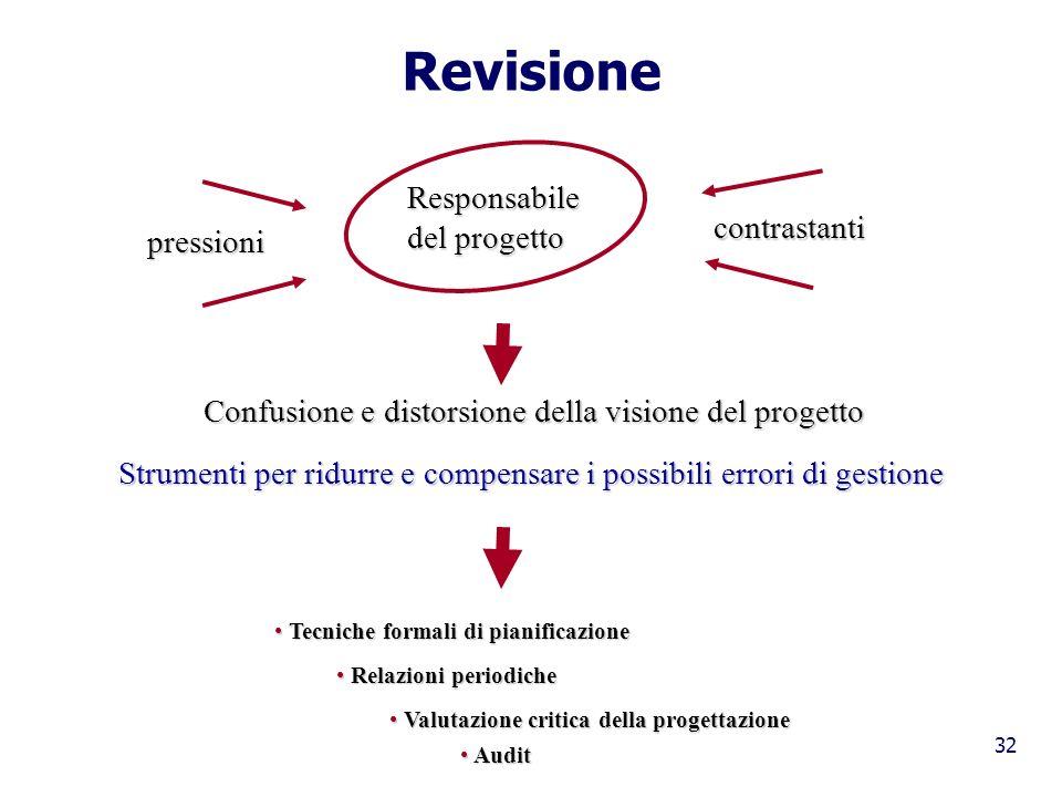 32 Revisione Responsabile del progetto pressioni contrastanti Confusione e distorsione della visione del progetto Strumenti per ridurre e compensare i
