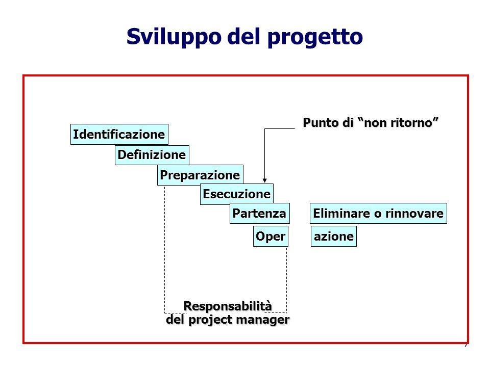 7 Sviluppo del progetto Operazione Identificazione Definizione Preparazione Esecuzione Partenza Eliminare o rinnovare Responsabilità del project manag