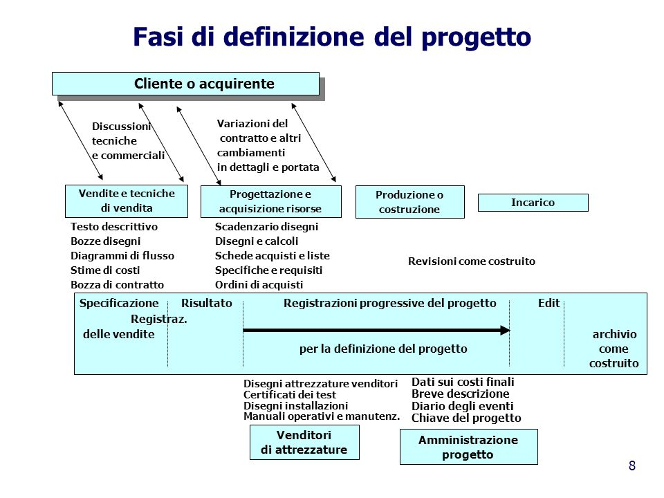 9 Le tre dimensioni del project management 2.