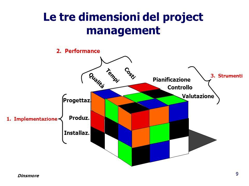 9 Le tre dimensioni del project management 2. Performance Qualità Tempi Costi Pianificazione Controllo Valutazione 3. Strumenti 1. Implementazione Pro