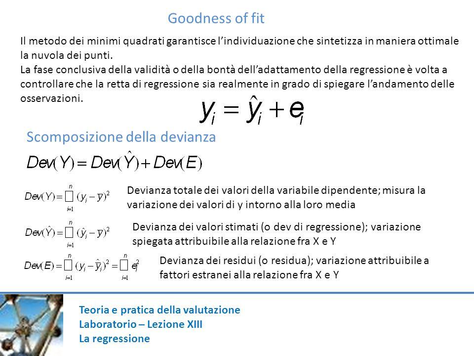 Goodness of fit Il metodo dei minimi quadrati garantisce lindividuazione che sintetizza in maniera ottimale la nuvola dei punti. La fase conclusiva de