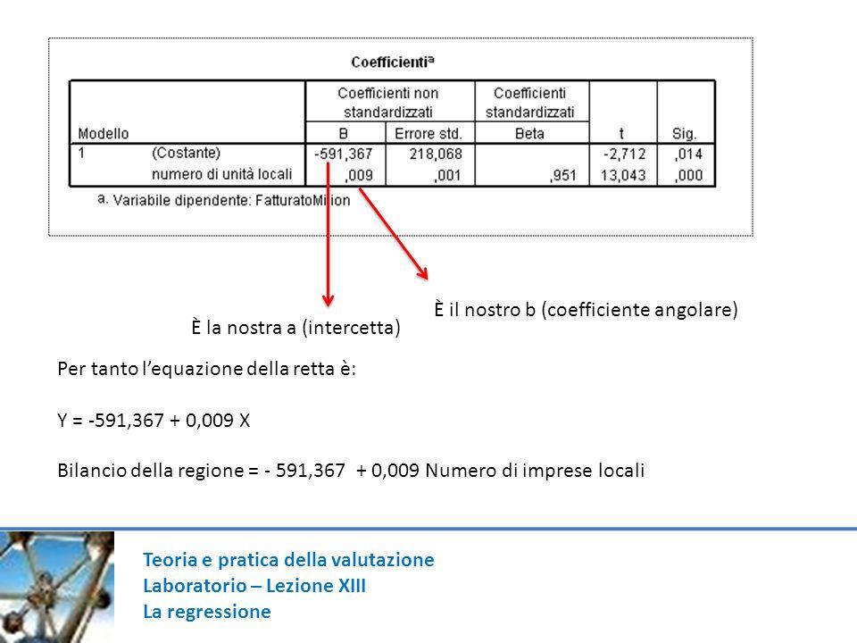 Teoria e pratica della valutazione Laboratorio – Lezione XIII La regressione È la nostra a (intercetta) È il nostro b (coefficiente angolare) Per tanto lequazione della retta è: Y = -591,367 + 0,009 X Bilancio della regione = - 591,367 + 0,009 Numero di imprese locali