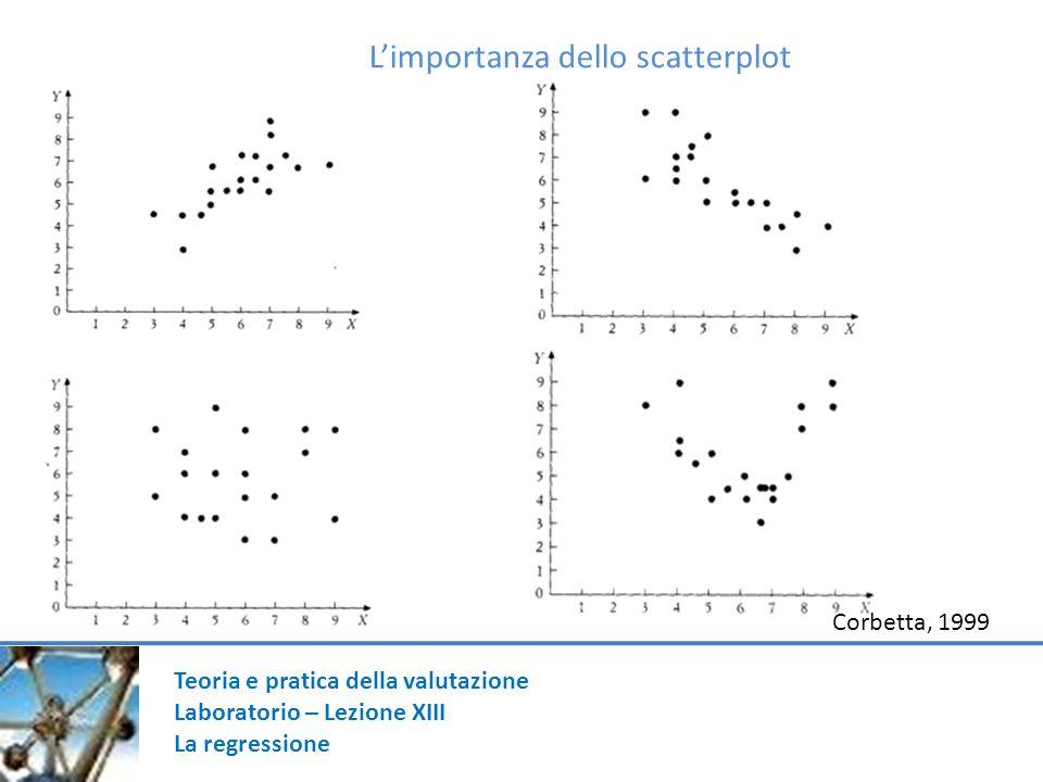 Teoria e pratica della valutazione Laboratorio – Lezione XIII La regressione Regressione e SPSS … abbiamo già detto che occorre partire dal grafico (scatterplot) al fine di controllare (anche se approssimativamente, ad occhio) che fra le variabili vi sia un associazione di tipo lineare (e non curviforme).