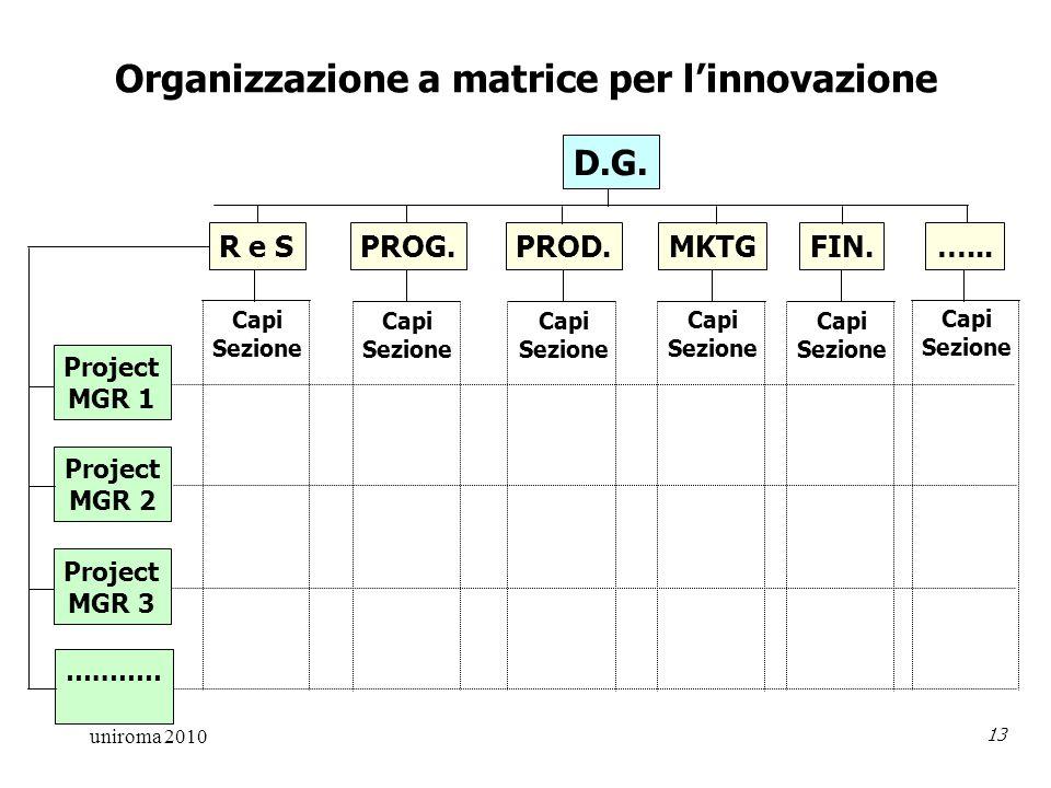 uniroma 2010 13 Organizzazione a matrice per linnovazione D.G.