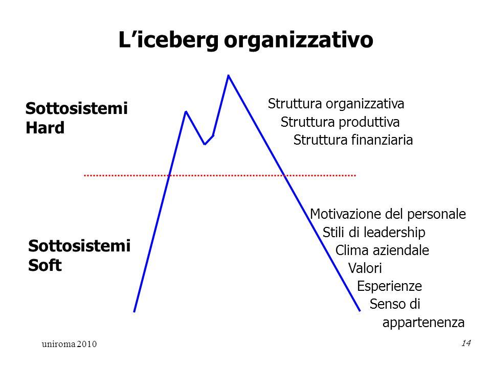 uniroma 2010 14 Liceberg organizzativo Sottosistemi Hard Sottosistemi Soft Struttura organizzativa Struttura produttiva Struttura finanziaria Motivazione del personale Stili di leadership Clima aziendale Valori Esperienze Senso di appartenenza