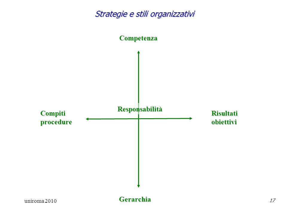 uniroma 2010 17 Strategie e stili organizzativi Competenza Gerarchia Risultatiobiettivi Compitiprocedure Responsabilità