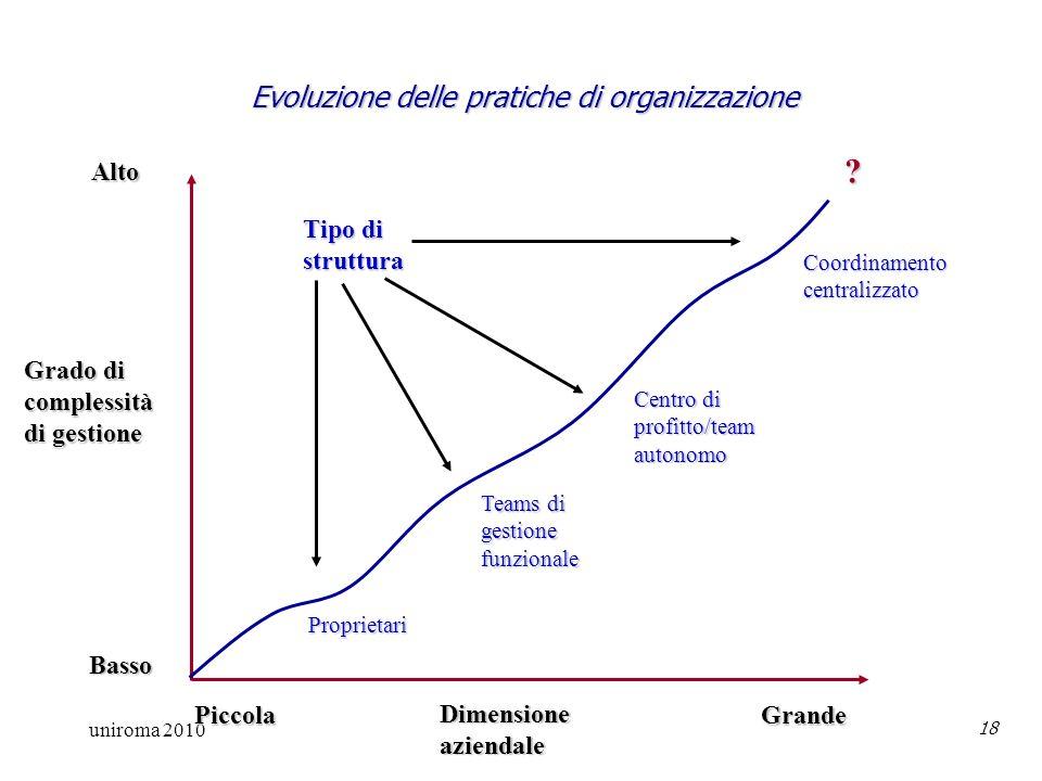 uniroma 2010 18 Evoluzione delle pratiche di organizzazione Alto Basso Grado di complessità di gestione Piccola Grande Dimensioneaziendale Proprietari Teams di gestionefunzionale Centro di profitto/teamautonomo Coordinamentocentralizzato .