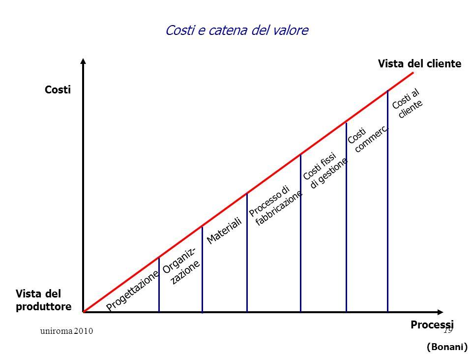 uniroma 2010 19 Progettazione Organiz- zazione Materiali Processo di fabbricazione Costi fissi di gestione Costi commerc.
