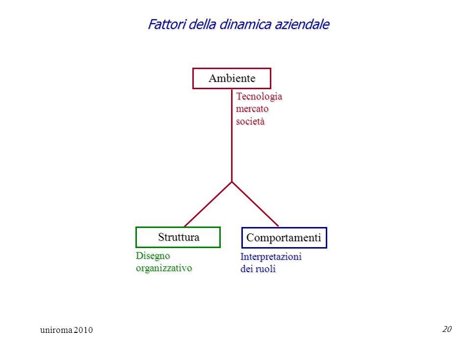 uniroma 2010 20 Fattori della dinamica aziendale Ambiente Ambiente Struttura Struttura Comportamenti Disegnoorganizzativo Interpretazioni dei ruoli Tecnologiamercatosocietà