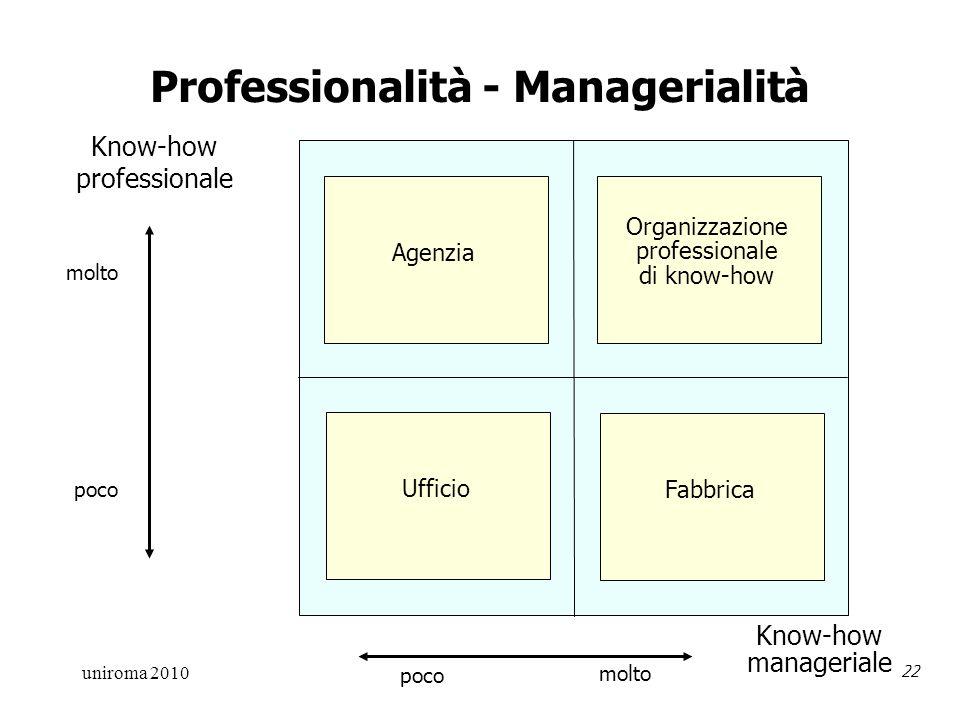 uniroma 2010 22 Professionalità - Managerialità Agenzia Organizzazione professionale di know-how Ufficio Fabbrica Know-how professionale Know-how manageriale molto poco molto