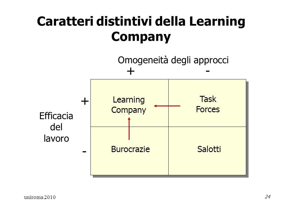 uniroma 2010 24 Caratteri distintivi della Learning Company Efficacia del lavoro + + - - Omogeneità degli approcci Learning Company Burocrazie Task Forces Salotti