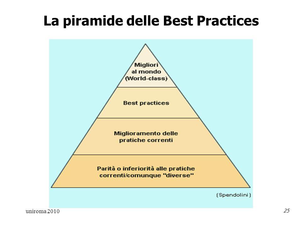 uniroma 2010 25 La piramide delle Best Practices