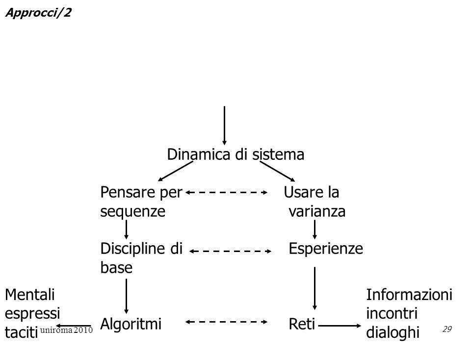 uniroma 2010 29 Dinamica di sistema Pensare per Usare la sequenze varianza Discipline di Esperienze base Algoritmi Reti Mentali espressi taciti Informazioni incontri dialoghi Approcci/2